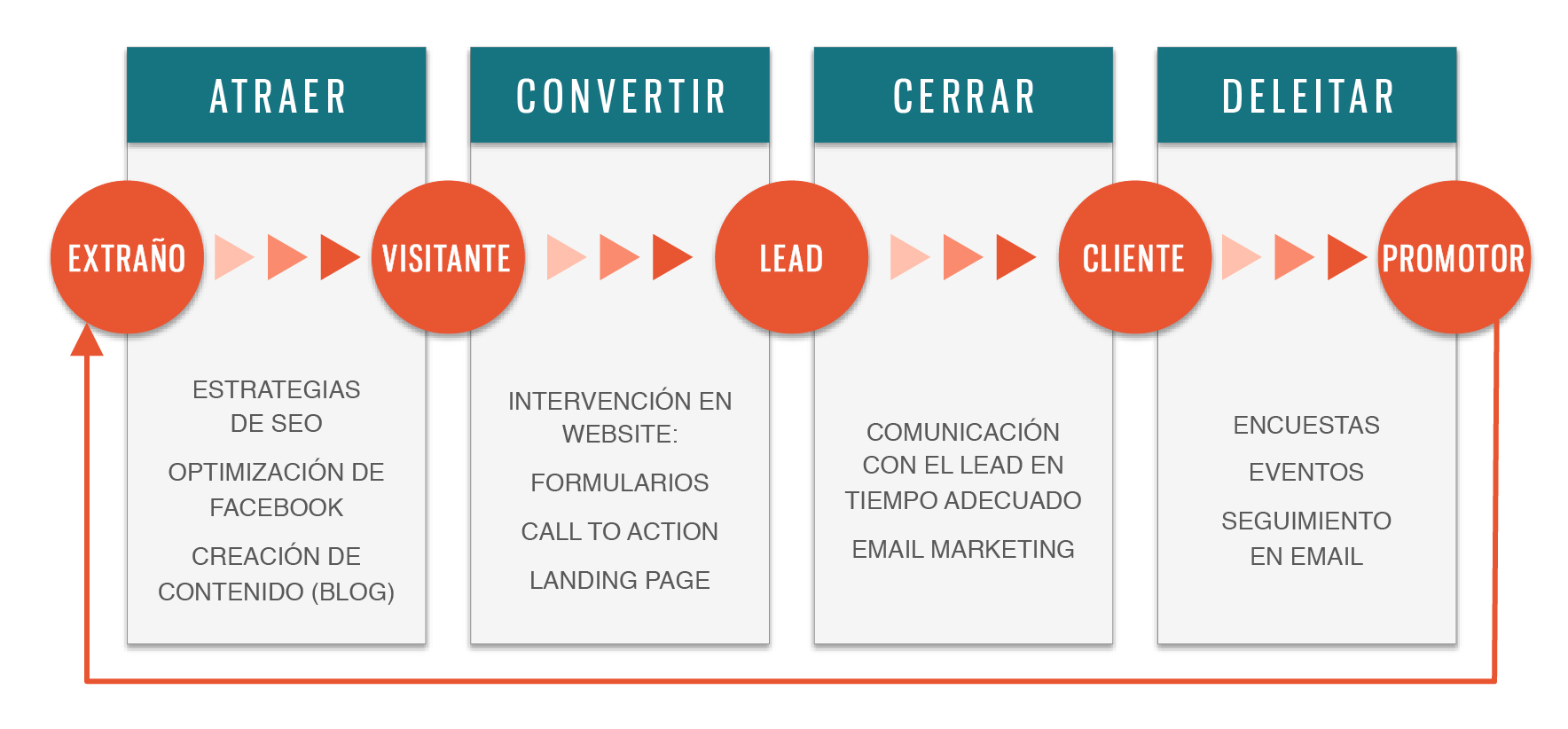 explicación de inbound marketing